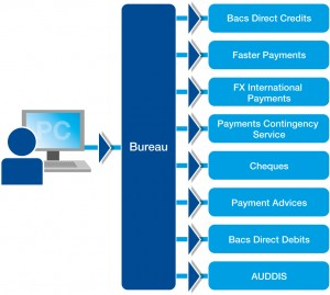 payments bureau